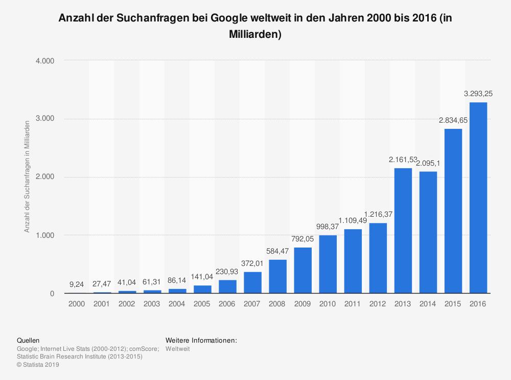 statistic id71769 anzahl der suchanfragen bei google weltweit bis 2016