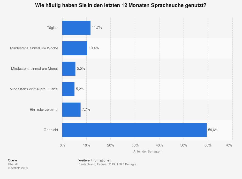 statistic id1135367 umfrage zur nutzungshaeufigkeit von sprachsuche in deutschland 2019