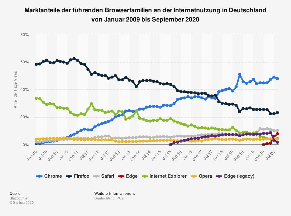 statistic id13007 marktanteile fuehrender browser in deutschland bis september 2020