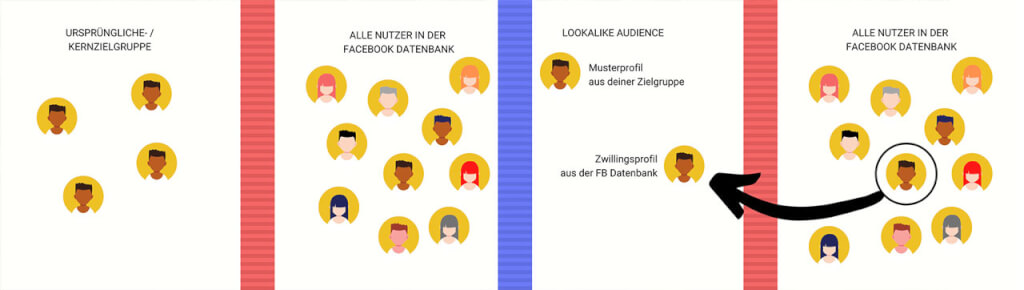 Was sind Facebook LLA ole mai
