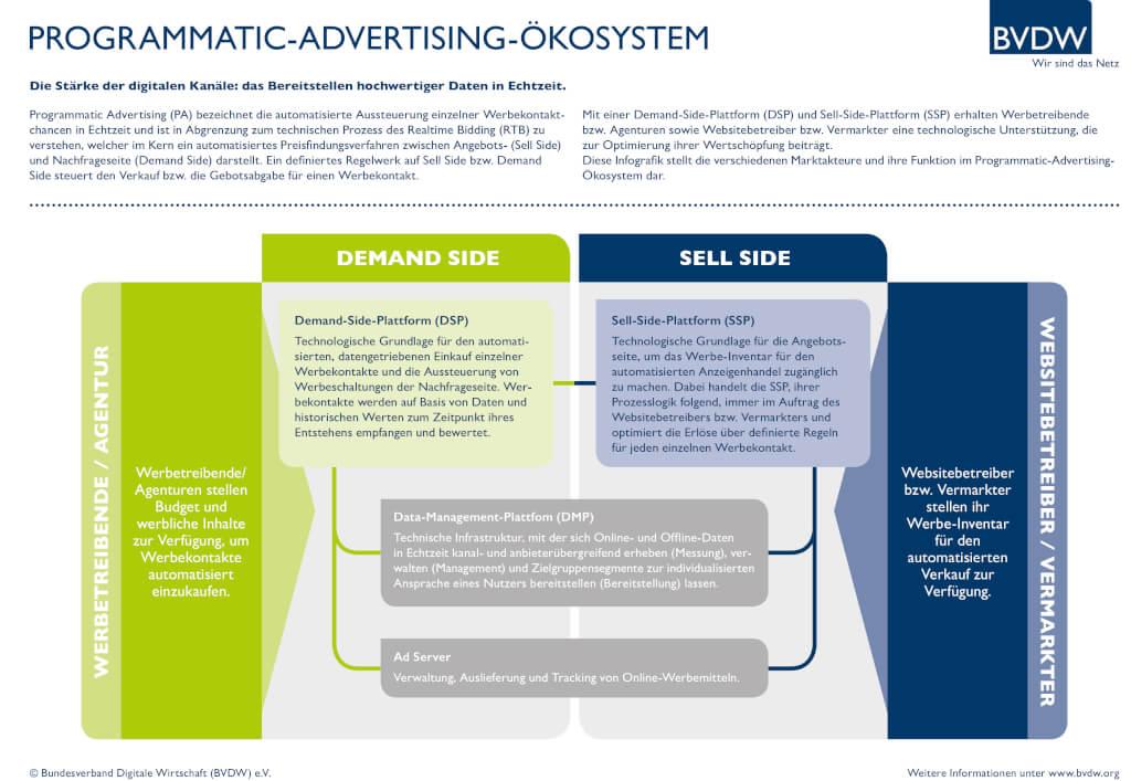Die Zusammenhänge beim Programmatic Advertising (BVDW)