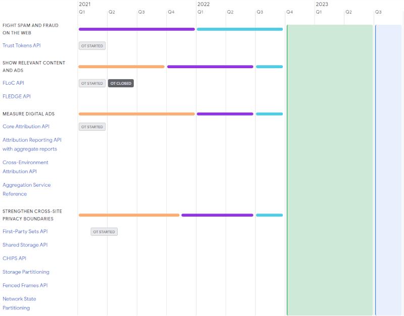sandbox timeline