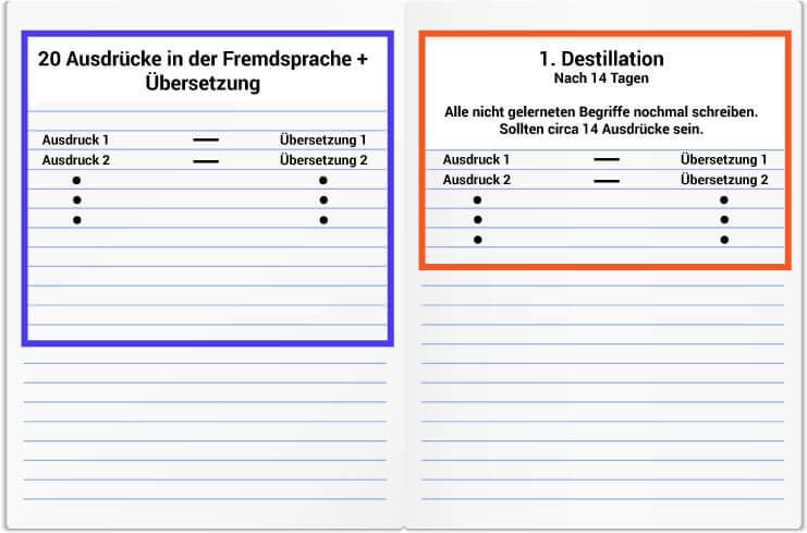 Goldliste Methode auf Deutsch 2