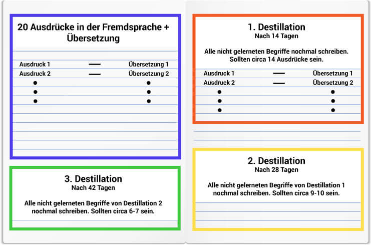 Goldliste Methode auf Deutsch 4