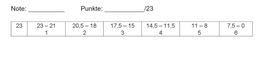 Beispiel einer Benotungsskala Catlux Aufgabe
