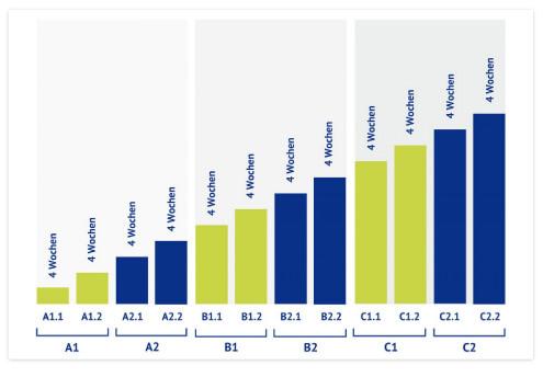 DeutschAkademie Levels Deutschkurse