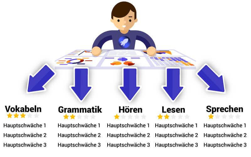 Sprachlevel Analyse fuer Franzoesisch