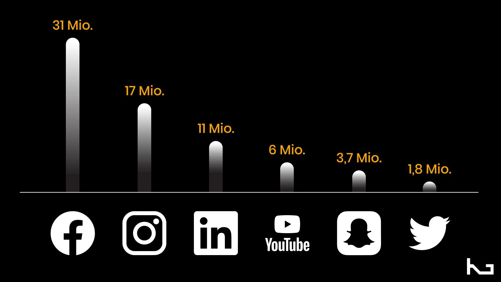 Plattformen Nutzer