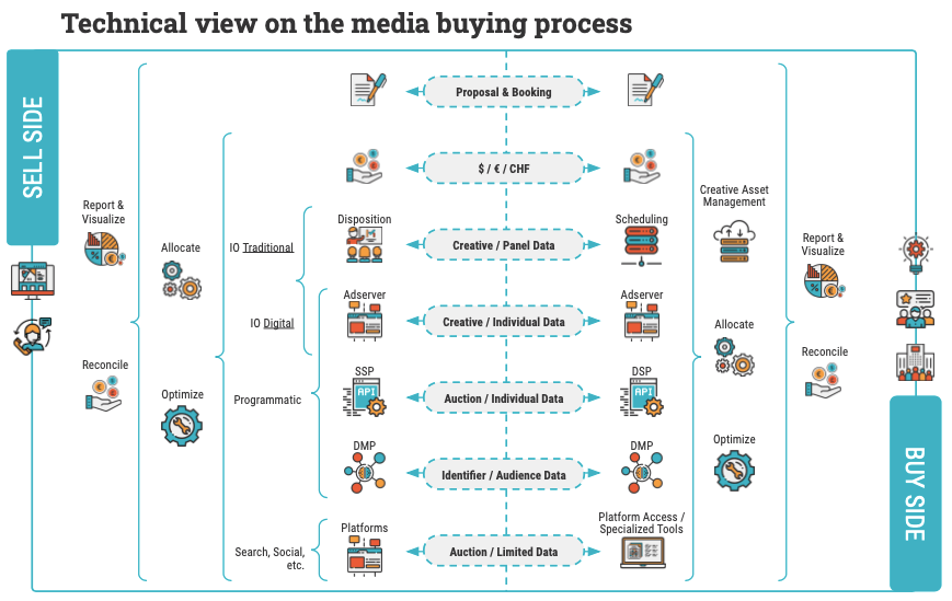 Technical media buying process MMT