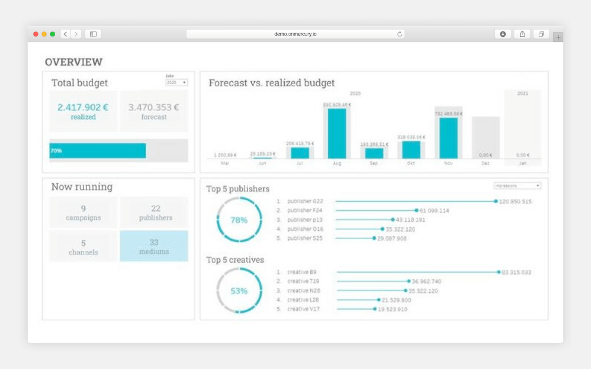 4 benefits: why you should use dashboards for your marketing campaigns