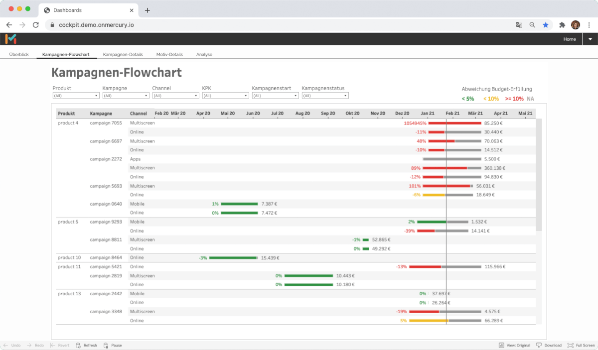 Monitor the delivery status of your campaigns with campaign flowcharts of MMT Scout.