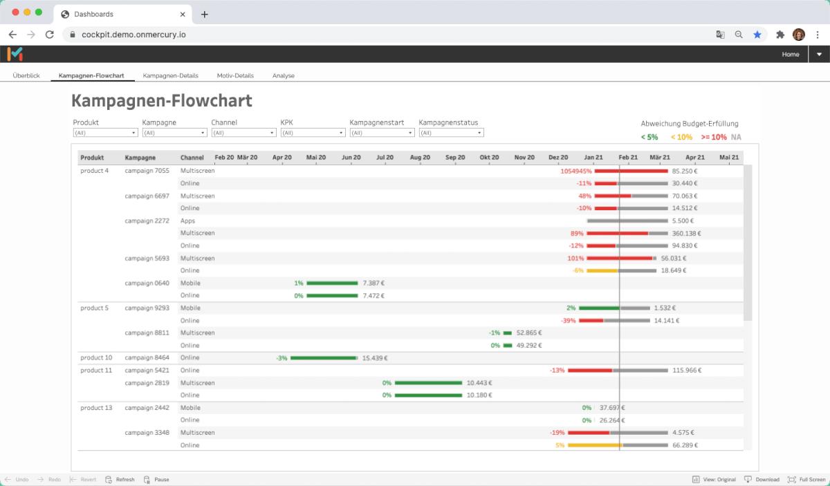 Scout, die Lösung für Datenvisualiserung bietet Ihnen eine Auswahl klar strukturierter, sofort einsetzbarer Dashboards an, mit denen Sie Ihre Marketing KPIs und Budgets monitoren können. Zum Beispiel das Kampagnen Flowcharts mit dem Sie den Auslieferungsstatus Ihrer Kampagnen überwachen können.
