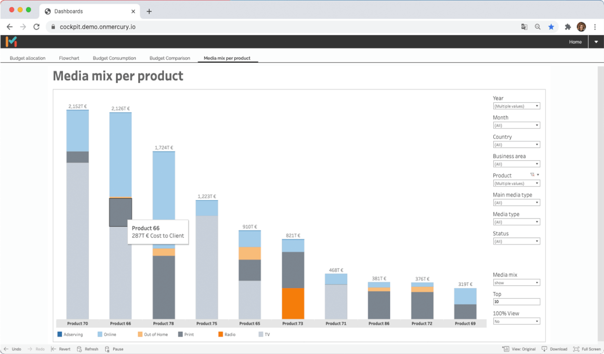 MMT Scout gives you Marketing dashboards with which you can monitor your KPIs and budgets or clearly visualize the media mix per product.