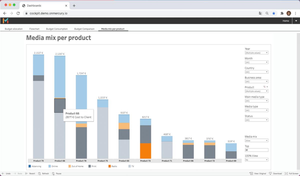 Scout, die Lösung für Datenvisualiserung bietet Ihnen eine Auswahl klar strukturierter, sofort einsetzbarer Dashboards an. Zum Beispiel Marketing Dashboards mit denen Sie Ihre KPIs und Budgets reporten und den Media Mix pro Produkt übersichtlich darstellen können.