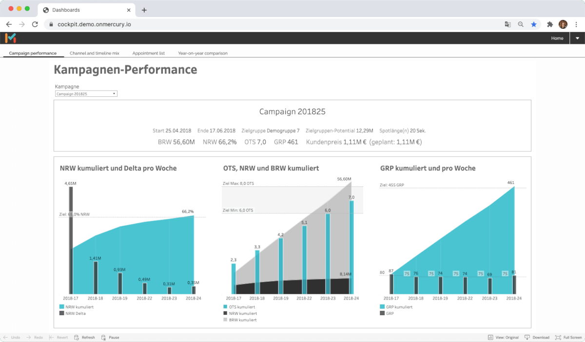 Keep track of your TV performance. With clearly structured visualizations of all campaign details in MMT Scout.