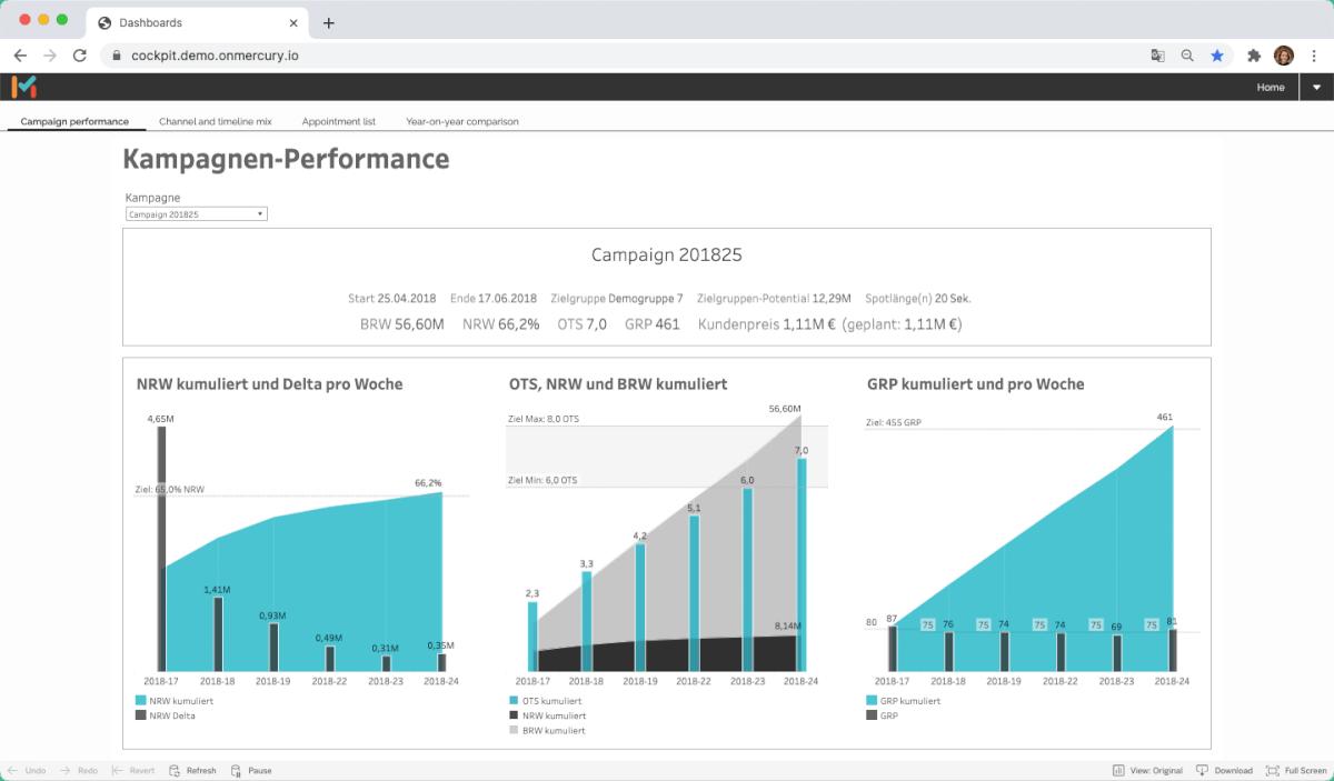 Behalten Sie den Überblick über Ihre TV Performance. Mit klar klar strukturierterten Visualisierungen aller Kampagnen Details in MMT Scout.