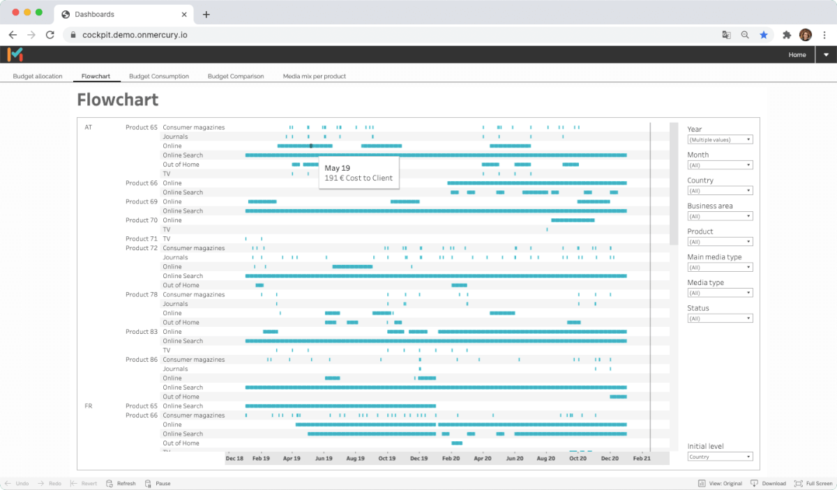 All costs at a glance - with MMT Scout. The dashboard for invocing and budget reporting provides you with all information in a structured way.