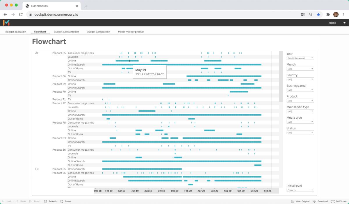 Alle Kosten im Blick – mit MMT Scout. Das Dashboard für Invocing und Budget Reporting liefert Ihnen strukturiert alle Informationen.