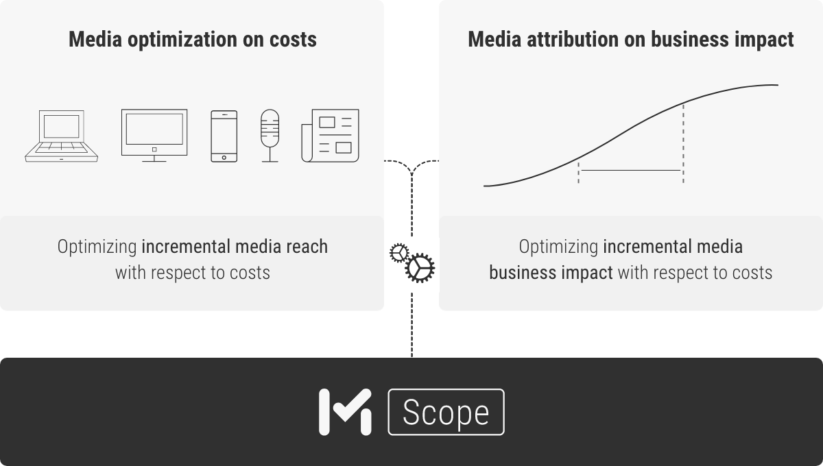 MMT Scope optimization process