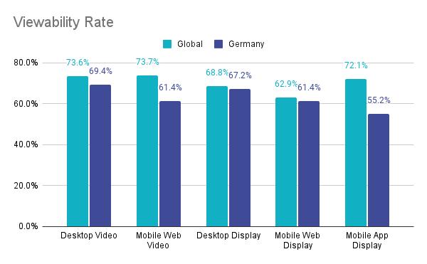 Viewability Rate