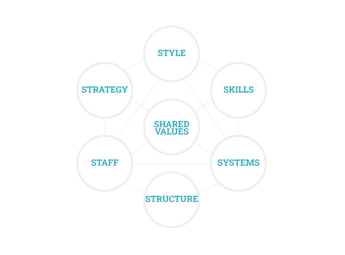 Change Management MMT 7-S framework Mc Kinsey