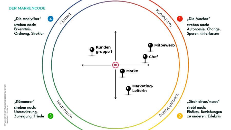 Markencode-Methode - Analyse von Team, Zielgruppe und Konkurrenz