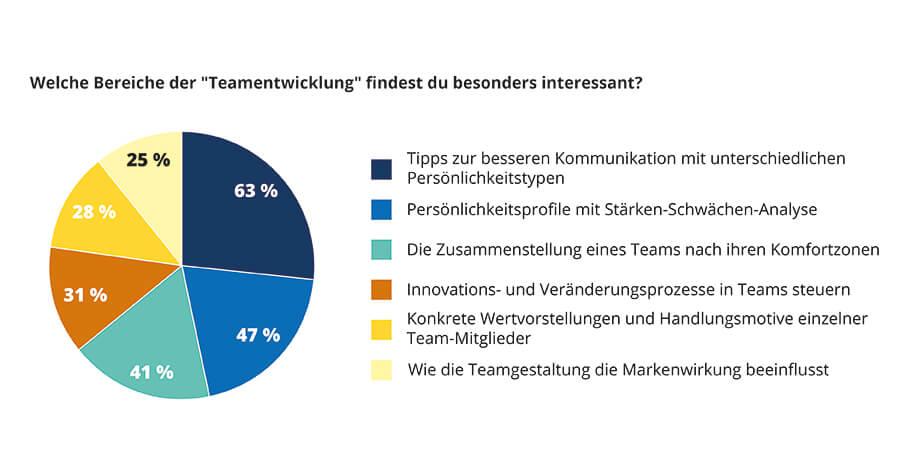 Umfrage Bereiche Teamentwicklung