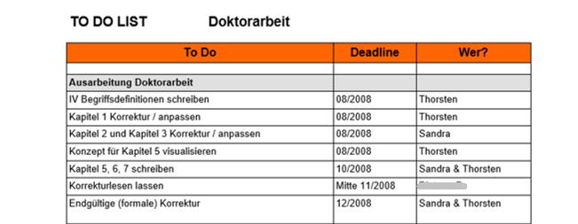 Zeitplan Doktorarbeit