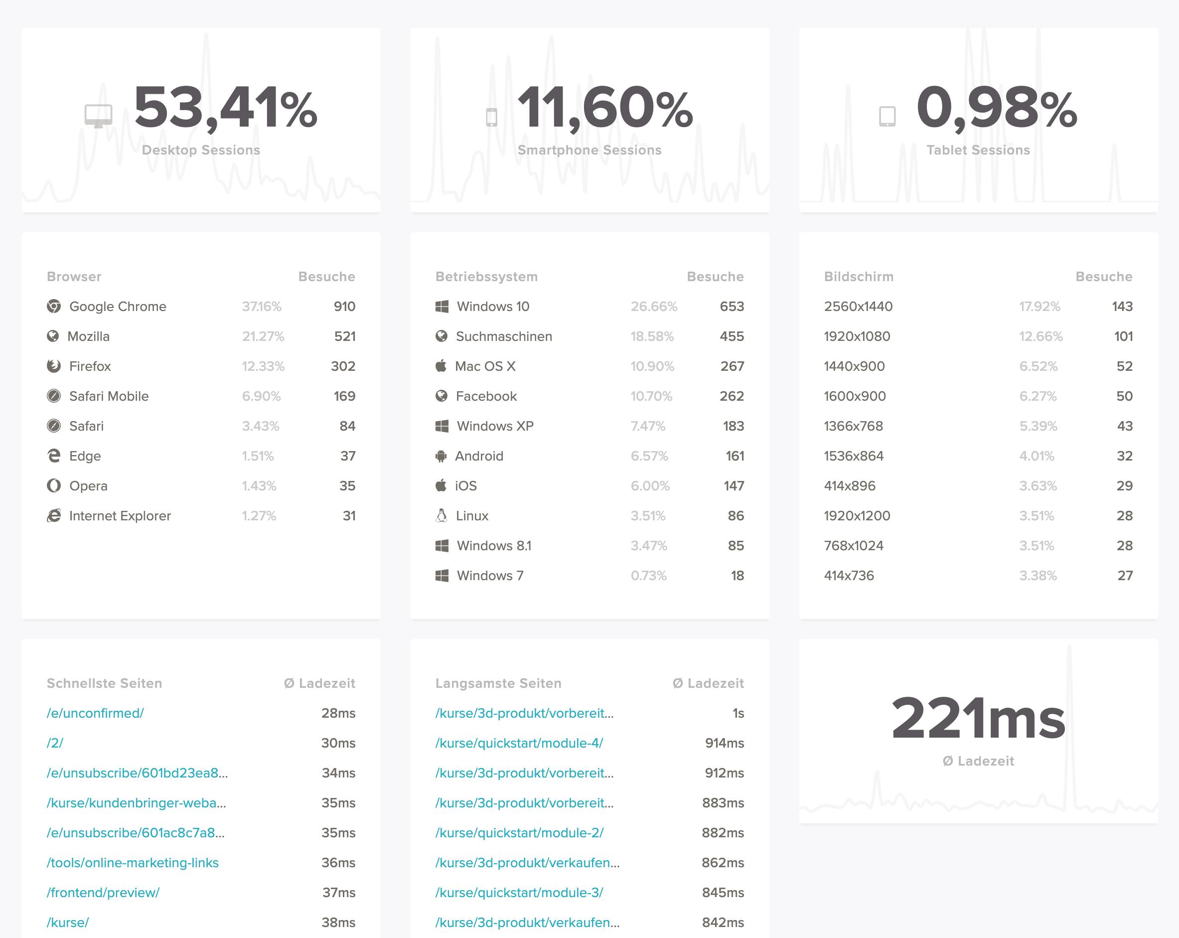 12 Analytics technik