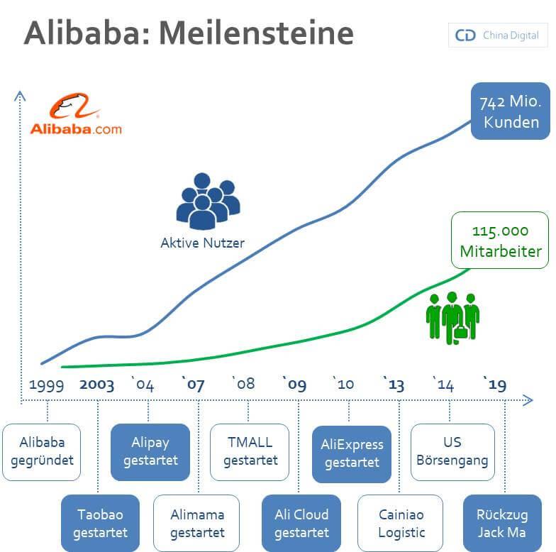 Alibaba Meilensteine