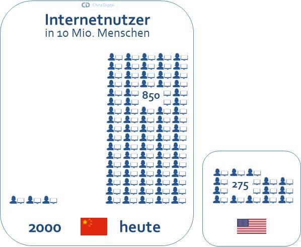 Internetnutzer China und USA