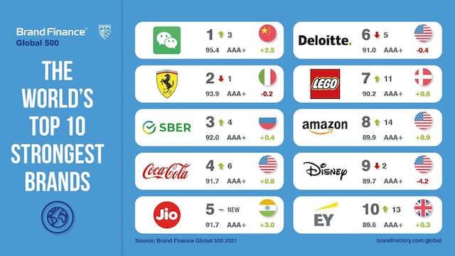 Brand Finance We Chat staerkste Marke der Welt