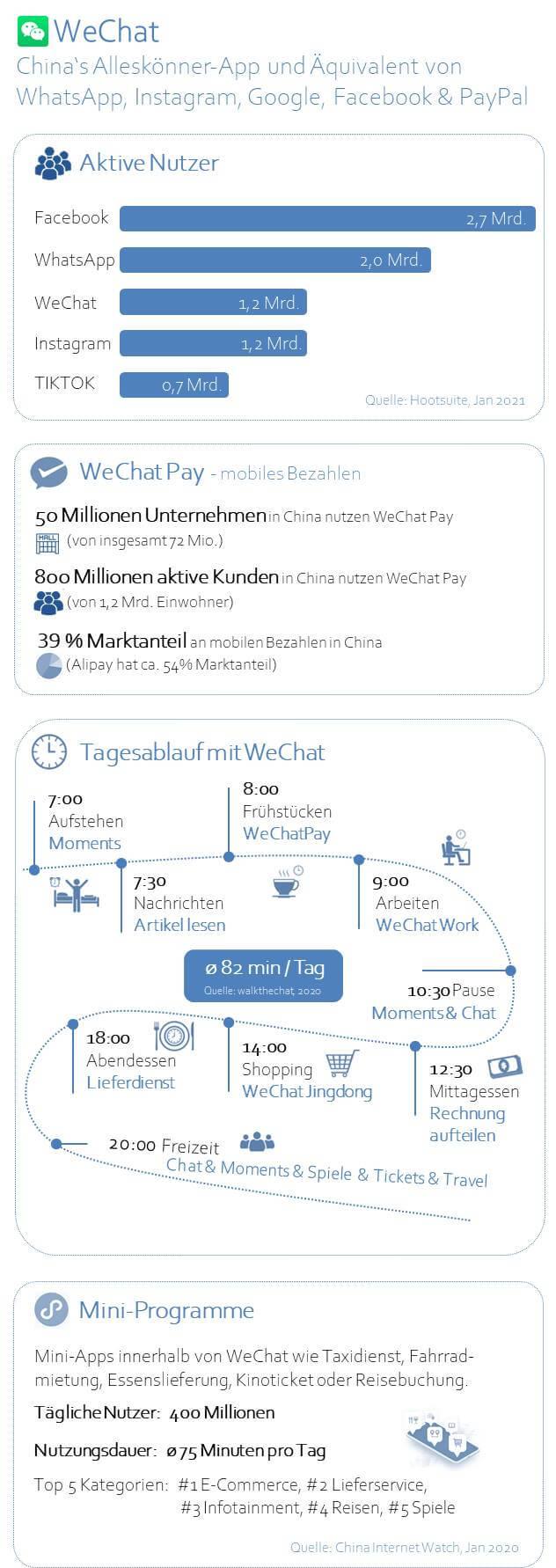 WeChat Infografik