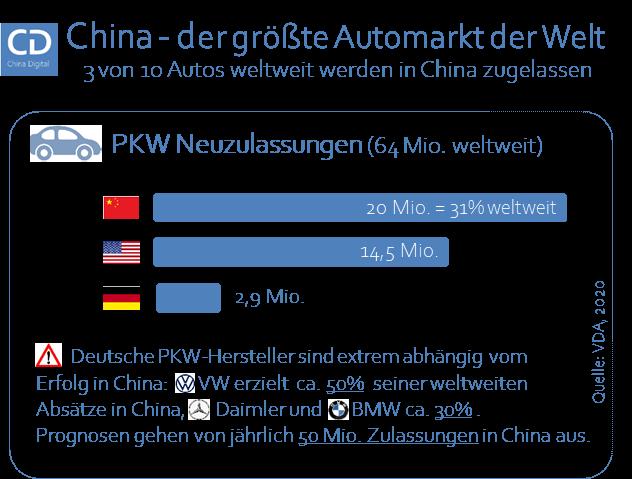 Infografik PKW Zulassungen China