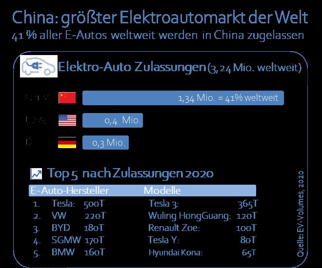 Infografik China Elektroauto Zulassungen
