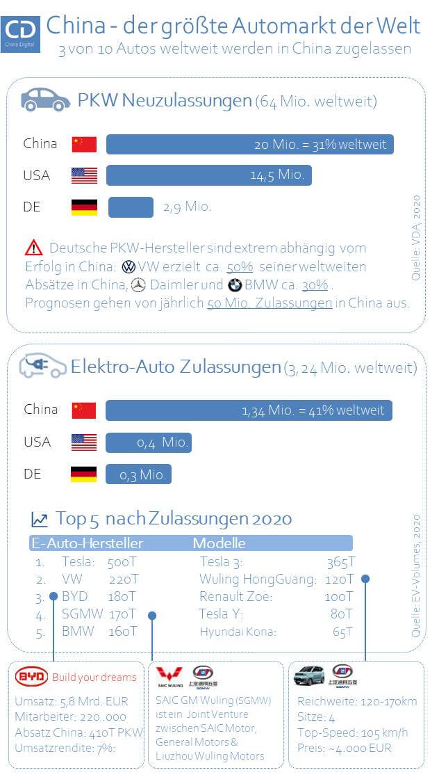 Infografik PKW-Zulassungen 2020