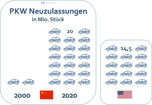 PKW Neuzulassung China usa 2020