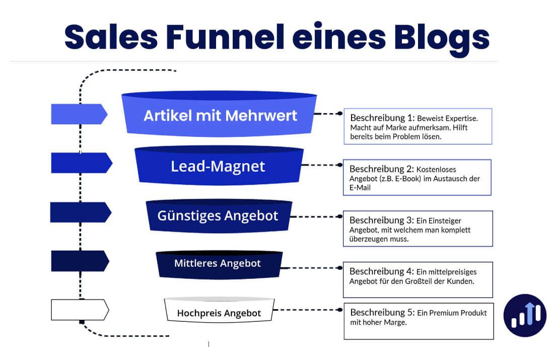 Sales Funnel eines Blogs