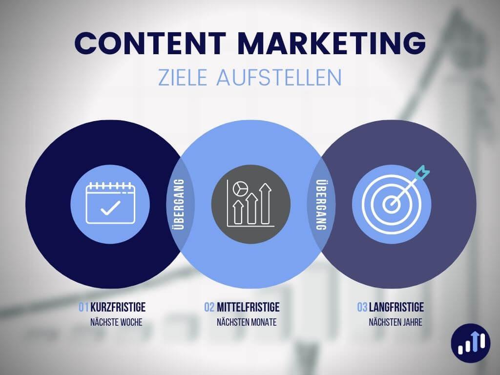 Ziele fuer Content Marketing Blog
