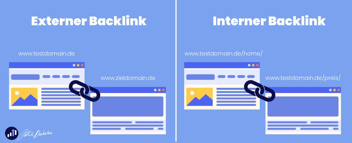 Externer und Interner Backlink