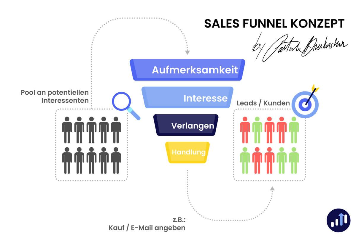 Sales Funnel Konzept Patrick Breitenstein