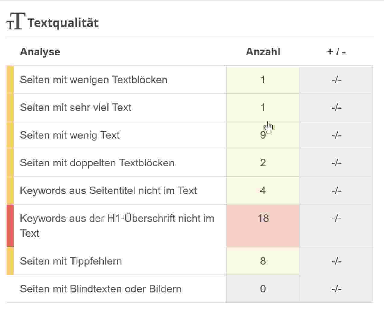 Textqualitaet mit SEObility verbessern