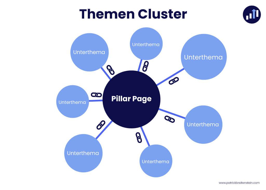 Themen Cluster einfach erklaert