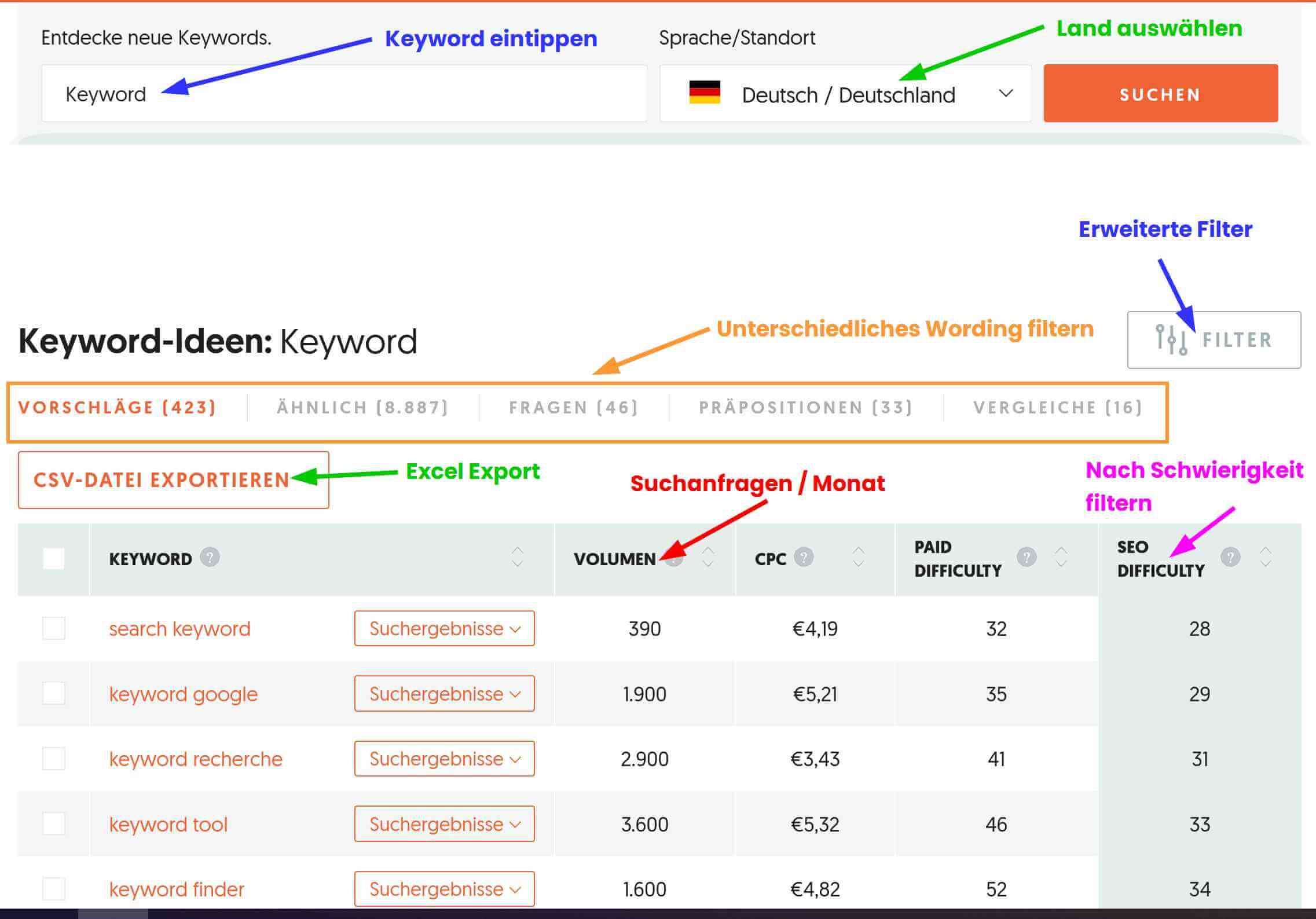 Keyword Analyse Uebersicht bei Ubersuggest