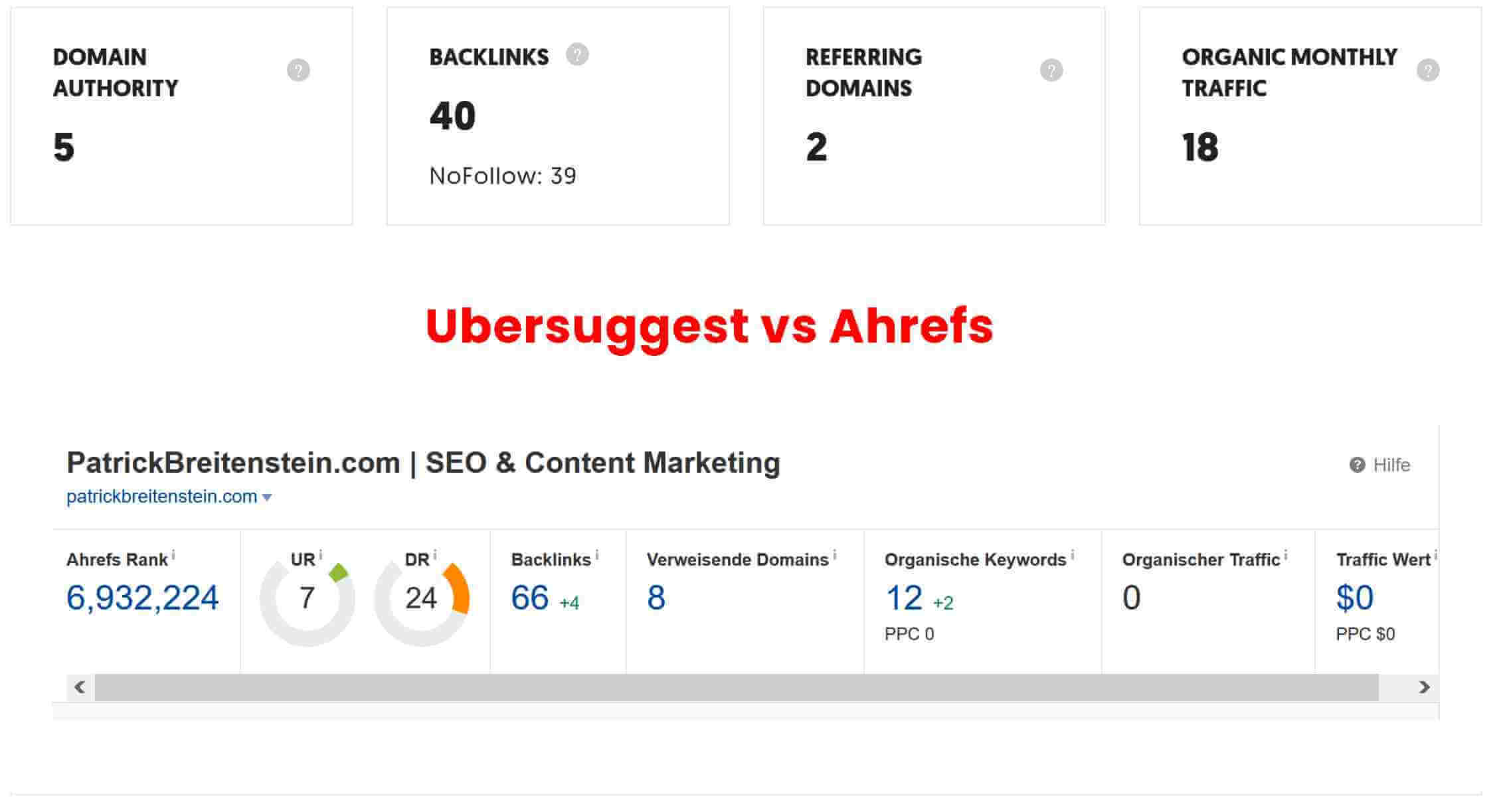 Ubersuggest Backlinkcheck vs Ahrefs