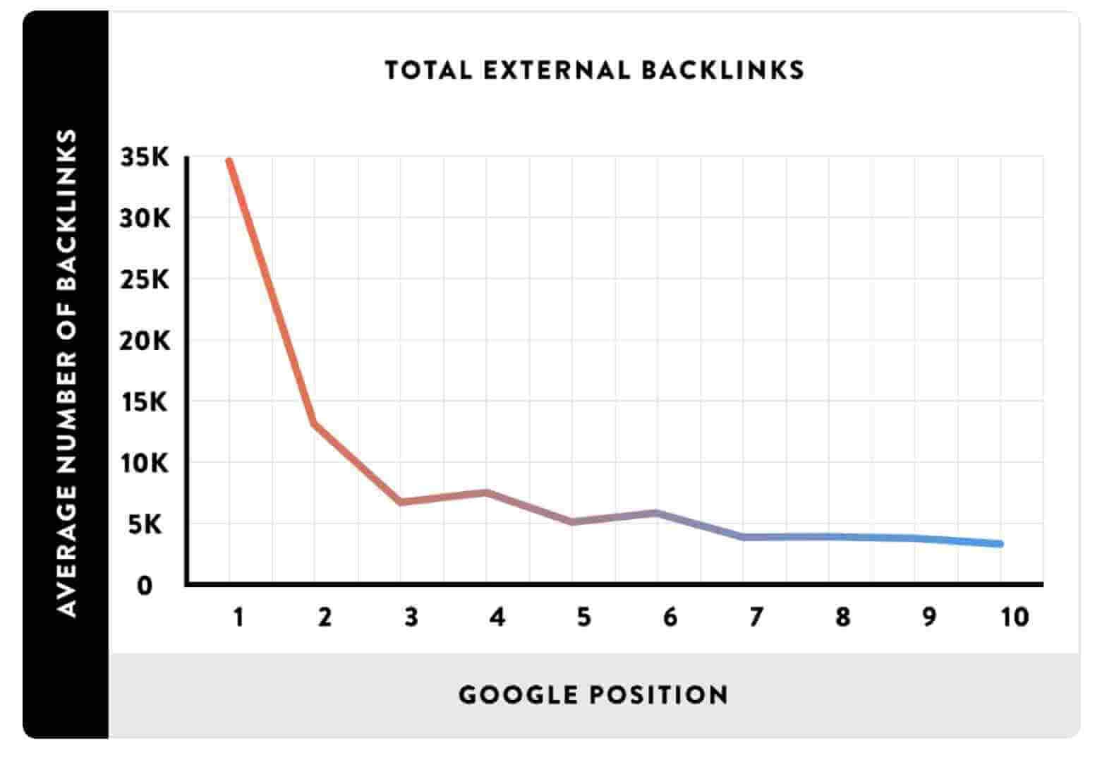 Backlinks sind Wichtig Backlinko