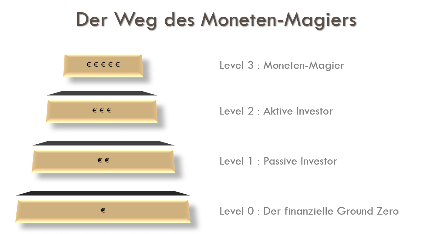 Der Weg des Moneten-Magiers