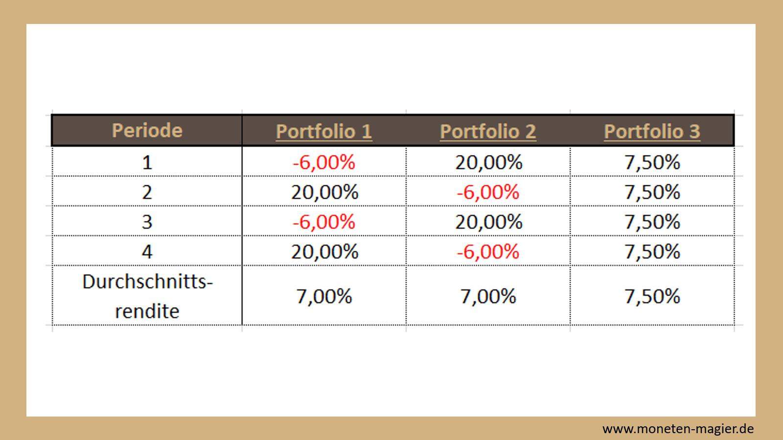 Anlageklassen Portfolioaufteilung Moneten Magier