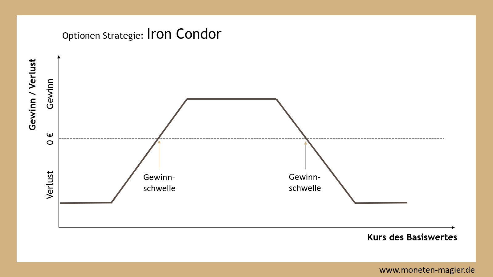 iron condor optionen strategie moneten magier