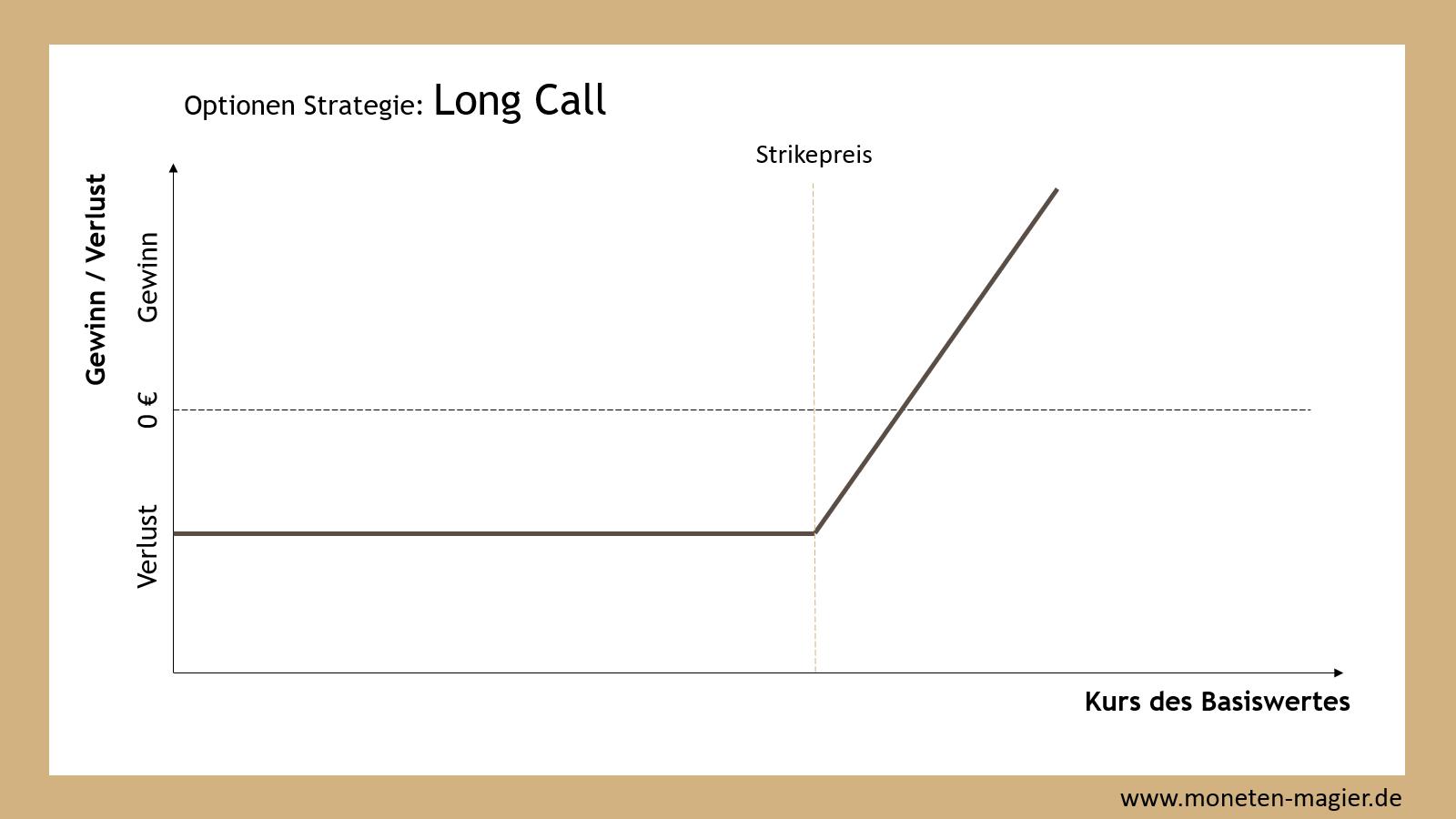 long call optionen strategie moneten magier